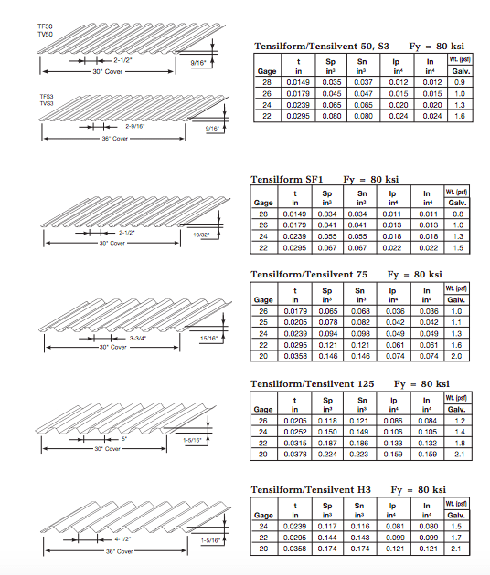 form deck sectional properties